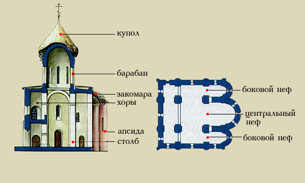 Схема крестово-купольного